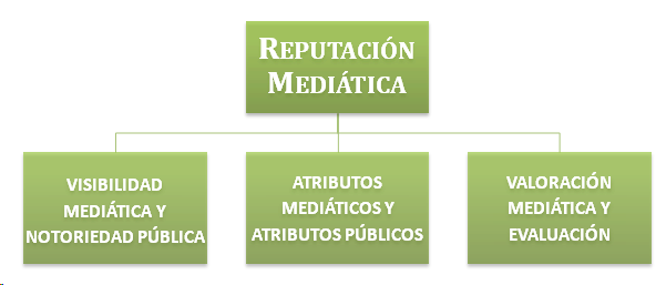 Reputació mediática o Media Reporting