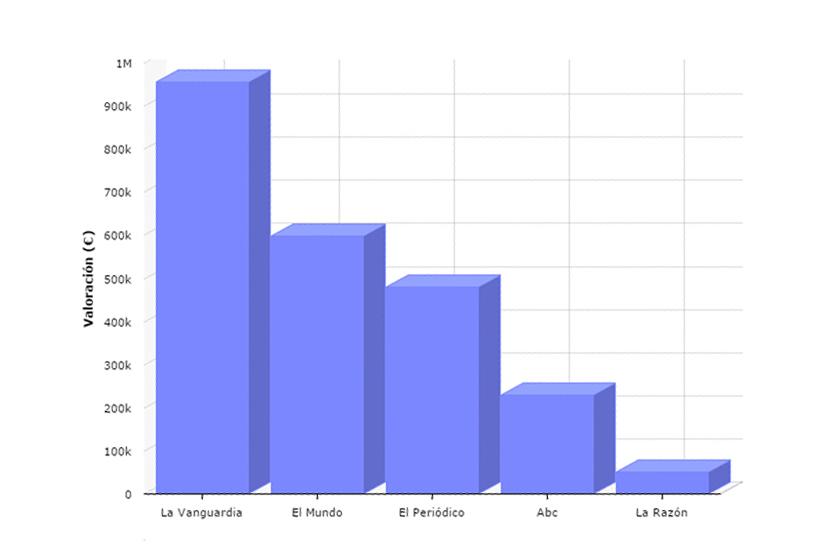 gráfico de valoración total de los impactos en fuentes de noticias