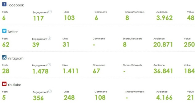 Para mejorar el engagement Pressclipping ofrece la plataforma de gráficos y valoración de redes sociales.
