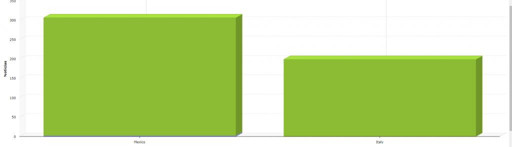Imagen: Gráfico de barras comparativo de número total de noticias en julio 2019 de una marca en México e Italia.